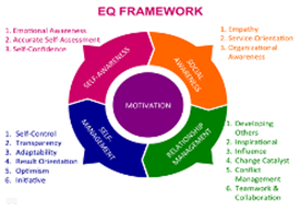 EQ Excellence For Leadership Training