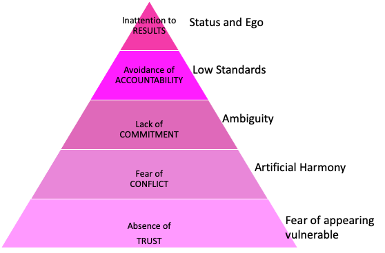 EQ for Team Excellence